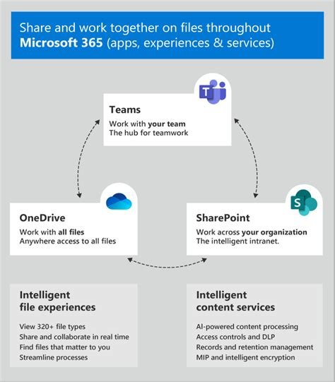 Five Features in Microsoft Teams – ProviNET Solutions