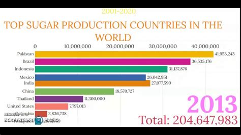 Top 20 Sugar producing Countries 2001 - 2020 - YouTube