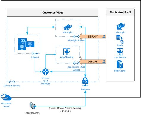 Azure PaaS services connected to your VNET – NillsF blog