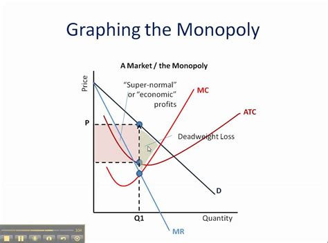 Monopoly: How to Graph It - YouTube